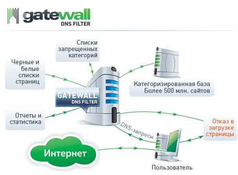 GateWall DNS Filter